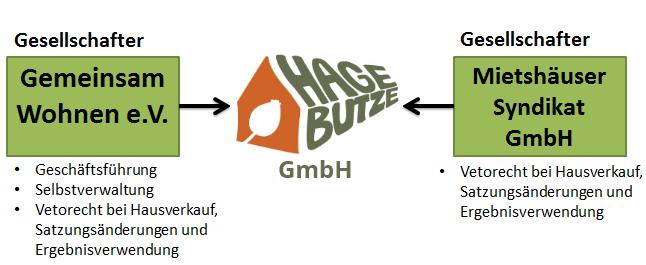 HageButze_SyndikatDiagram